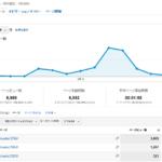 やっぱりブログ&SNSはタダで最強の営業サイトになる!
